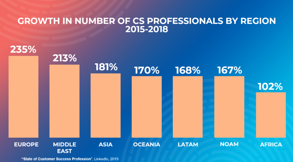 There has been a dramatic increase in numbers of CS Professionals across the world.