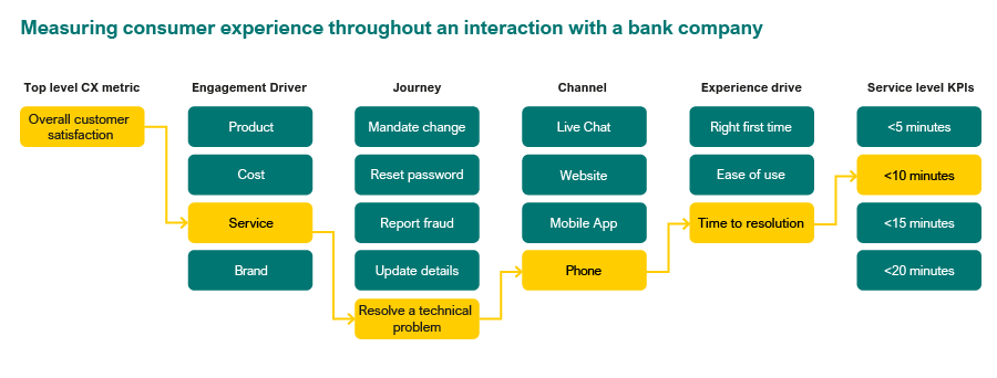 Measuring customer experience within a banking customer journey