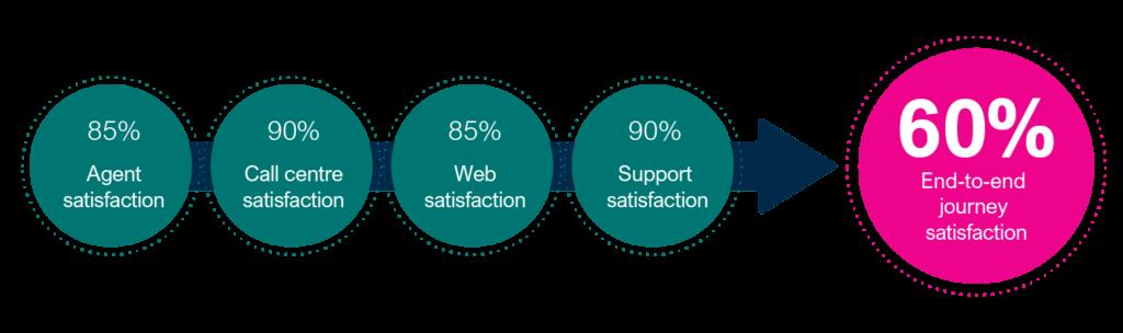 Measuring the cumulative CX of a customer journey