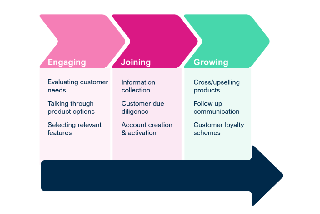 Customer journey touch points